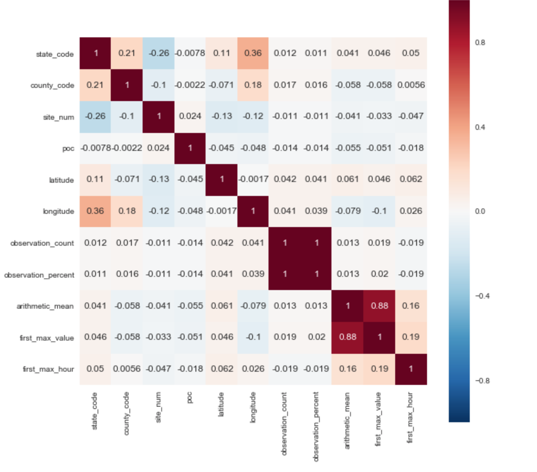 Хронология уровня CO в атмосфере США (решение задачи Kaggle с помощью Python+Feature Engineering) - 2