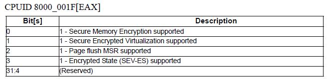Содержимое регистра EAX для функции CPUID 8000001F