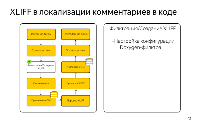Локализация комментариев в коде. Лекция Яндекса - 10