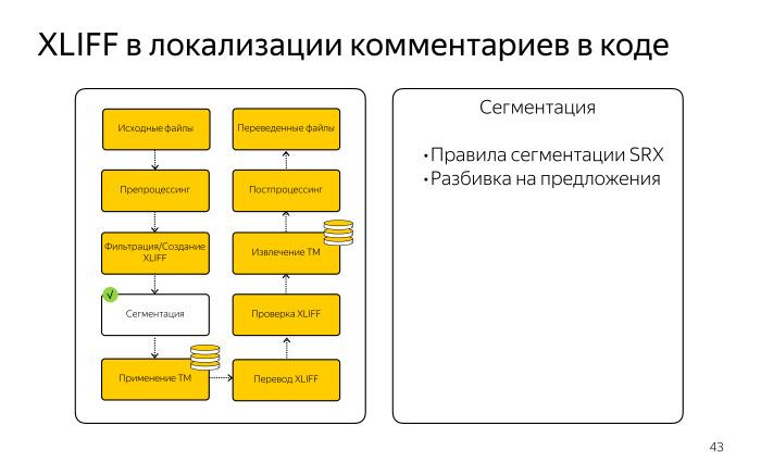 Локализация комментариев в коде. Лекция Яндекса - 11