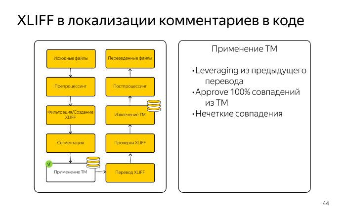 Локализация комментариев в коде. Лекция Яндекса - 12