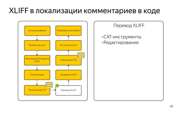 Локализация комментариев в коде. Лекция Яндекса - 13