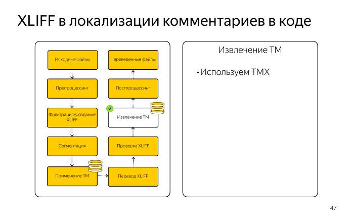 Локализация комментариев в коде. Лекция Яндекса - 15