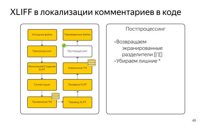 Локализация комментариев в коде. Лекция Яндекса - 16
