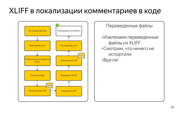 Локализация комментариев в коде. Лекция Яндекса - 17