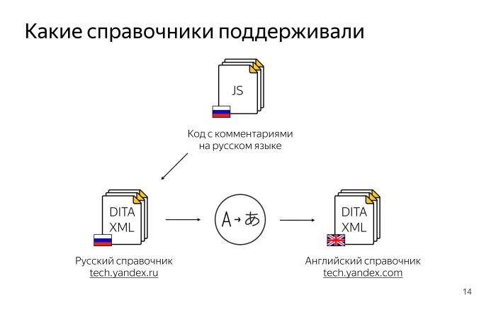 Локализация комментариев в коде. Лекция Яндекса - 2