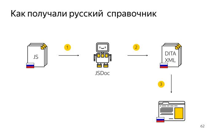 Локализация комментариев в коде. Лекция Яндекса - 22