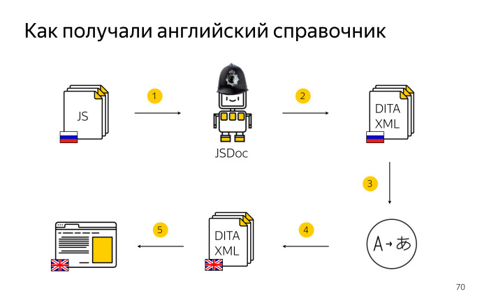 Локализация комментариев в коде. Лекция Яндекса - 23