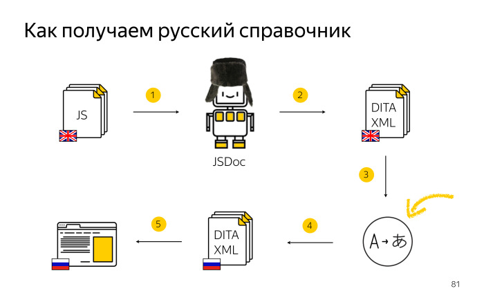 Локализация комментариев в коде. Лекция Яндекса - 24