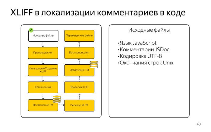 Локализация комментариев в коде. Лекция Яндекса - 8