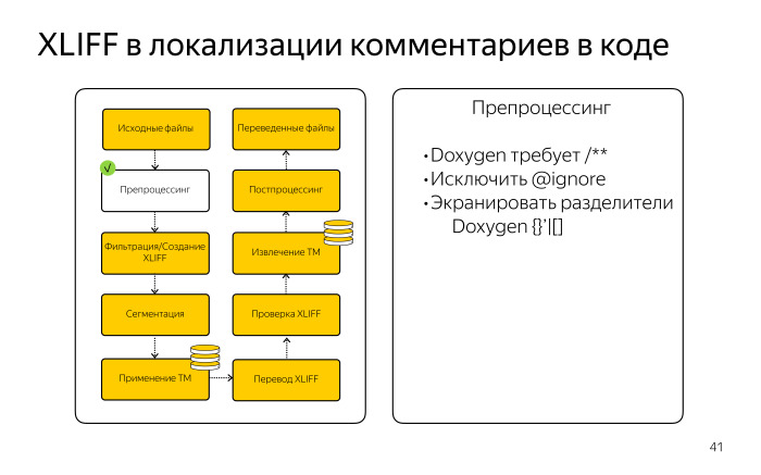 Локализация комментариев в коде. Лекция Яндекса - 9
