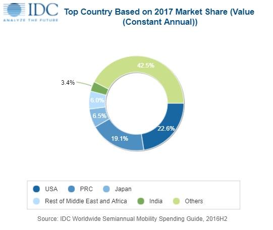 Мировые расходы на мобильные решения в 2021 году достигнут 1,72 трлн долларов, полагают аналитики IDC