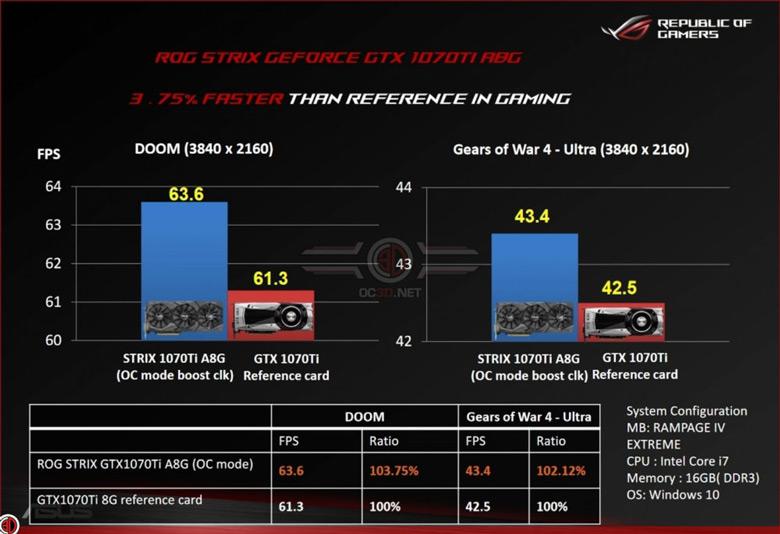 Превосходство над референсным образцом GeForce GTX 1070 Ti является символическим