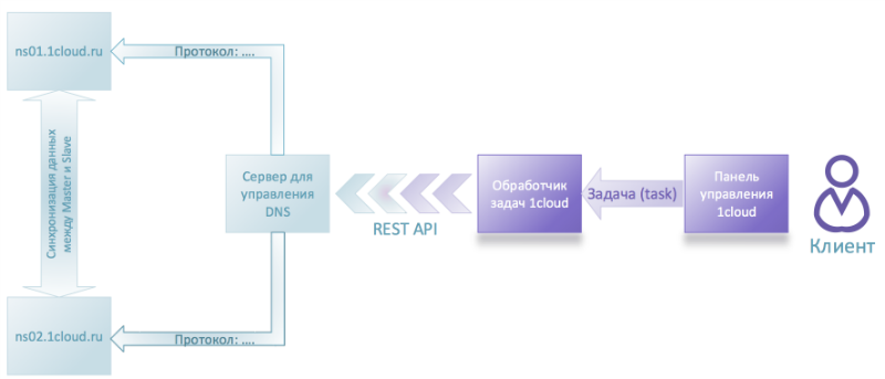 Разработка провайдера виртуальной инфраструктуры: опыт 1cloud - 2