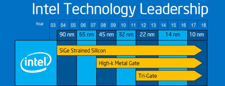 Сроком широкой доступности 10-нанометровых процессоров Intel называет второе полугоде 2018 года