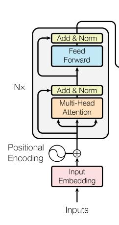 Transformer — новая архитектура нейросетей для работы с последовательностями - 2