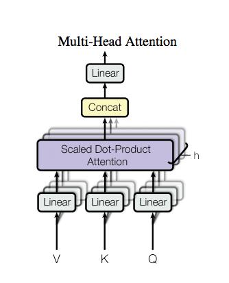 Transformer — новая архитектура нейросетей для работы с последовательностями - 3