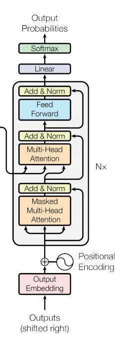 Transformer — новая архитектура нейросетей для работы с последовательностями - 5