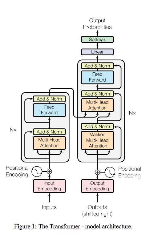 Transformer — новая архитектура нейросетей для работы с последовательностями - 1