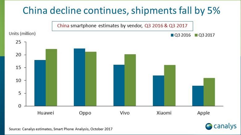Huawei лидирует на рынке смартфонов Китая