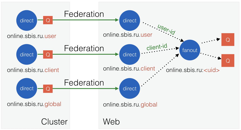 Сервис оповещения миллиона пользователей с помощью RabbitMQ - 11