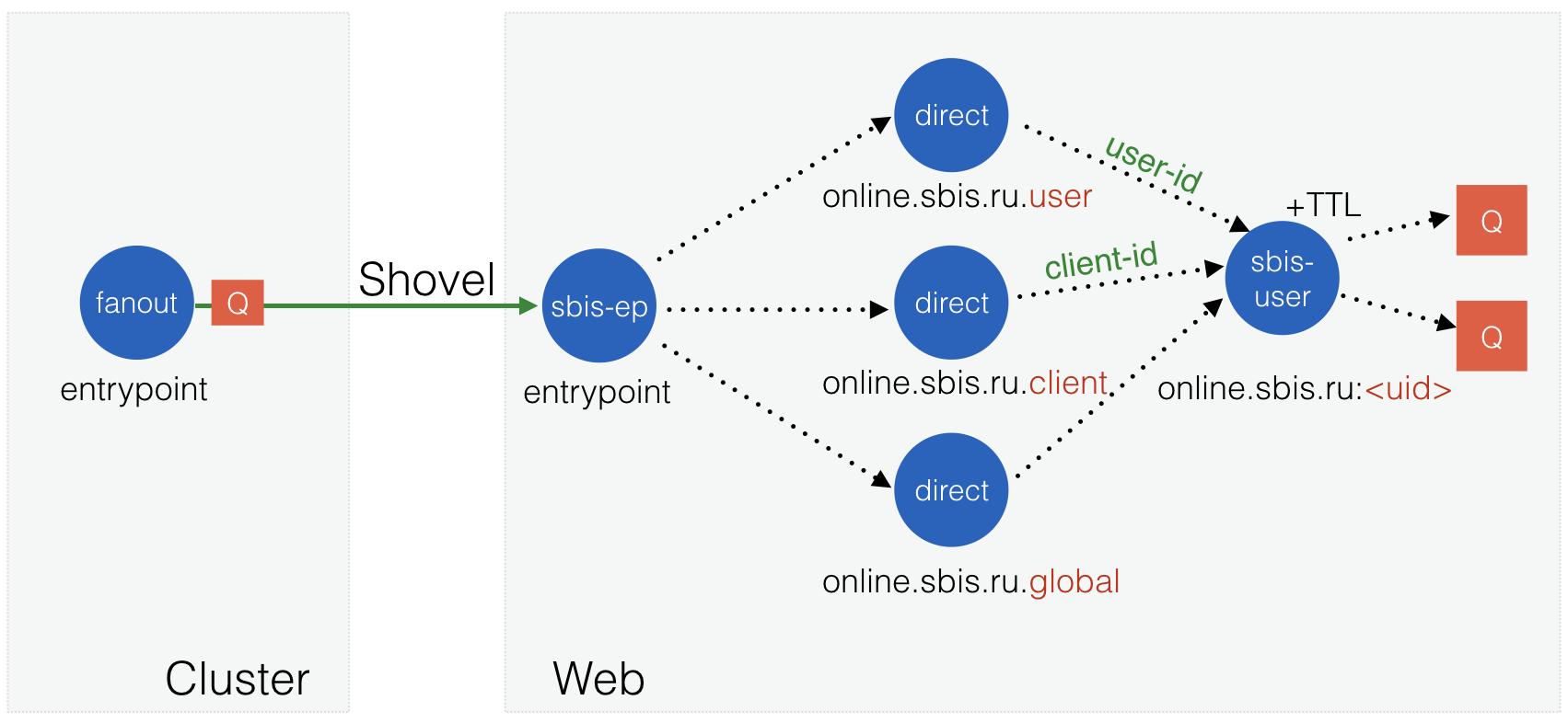 Сервис оповещения миллиона пользователей с помощью RabbitMQ - 12
