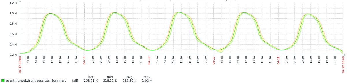 Сервис оповещения миллиона пользователей с помощью RabbitMQ - 15