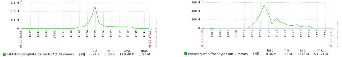 Сервис оповещения миллиона пользователей с помощью RabbitMQ - 16