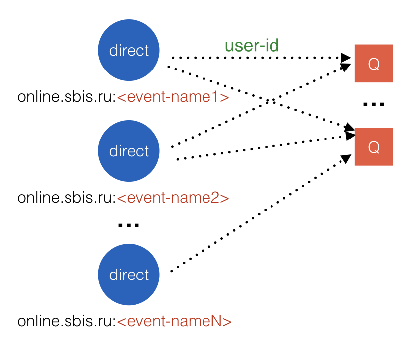 Сервис оповещения миллиона пользователей с помощью RabbitMQ - 4
