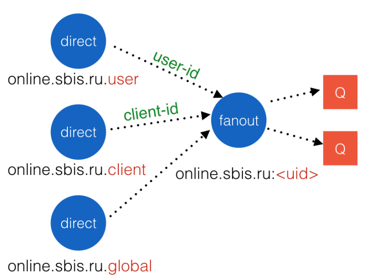 Сервис оповещения миллиона пользователей с помощью RabbitMQ - 9
