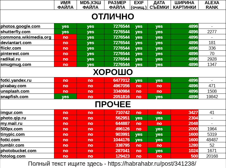Тестирование фотохостингов на цифровой износ (21 шт) - 2