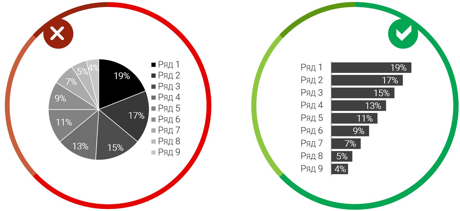 11 правил визуализации данных - 2