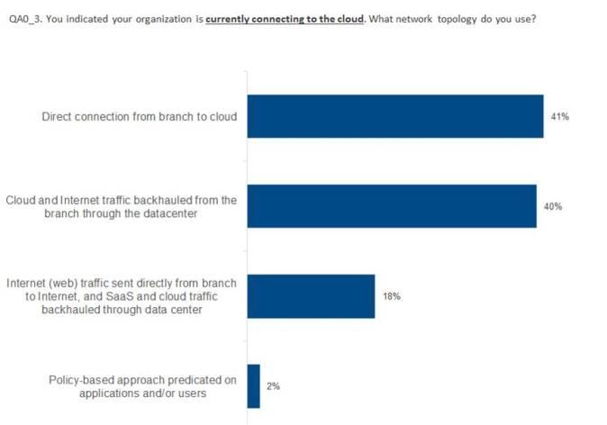 """94% крупных и средних компаний морально готовы к """"облакам"""". Но только 24% могут сделать это прямо сейчас - 3"""