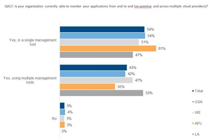 """94% крупных и средних компаний морально готовы к """"облакам"""". Но только 24% могут сделать это прямо сейчас - 5"""