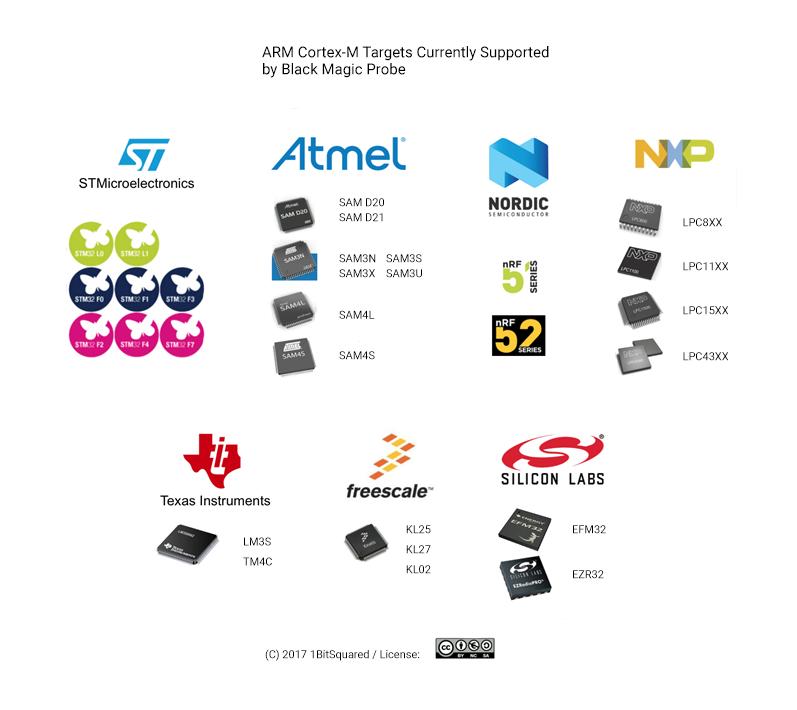 Процессоры семейства Cortex-M, поддерживаемые платой Black Magic Probe Mini V2.1