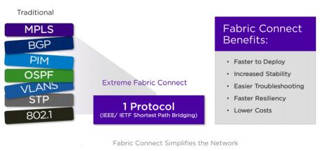 Extreme Networks идет к воплощению сетевой фабрики (Network Fabric) в реальность - 2