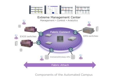 Extreme Networks идет к воплощению сетевой фабрики (Network Fabric) в реальность - 3