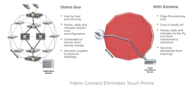 Extreme Networks идет к воплощению сетевой фабрики (Network Fabric) в реальность - 4