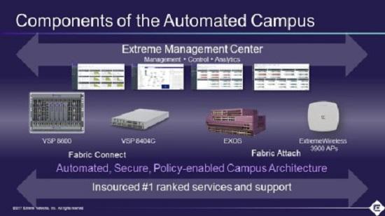 Extreme Networks идет к воплощению сетевой фабрики (Network Fabric) в реальность - 5