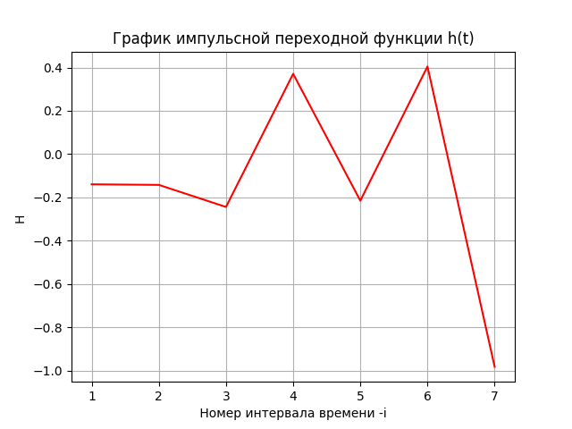 Математическая модель динамики финансового рынка - 5
