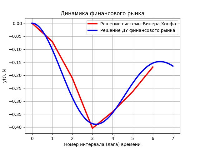 Математическая модель динамики финансового рынка - 6