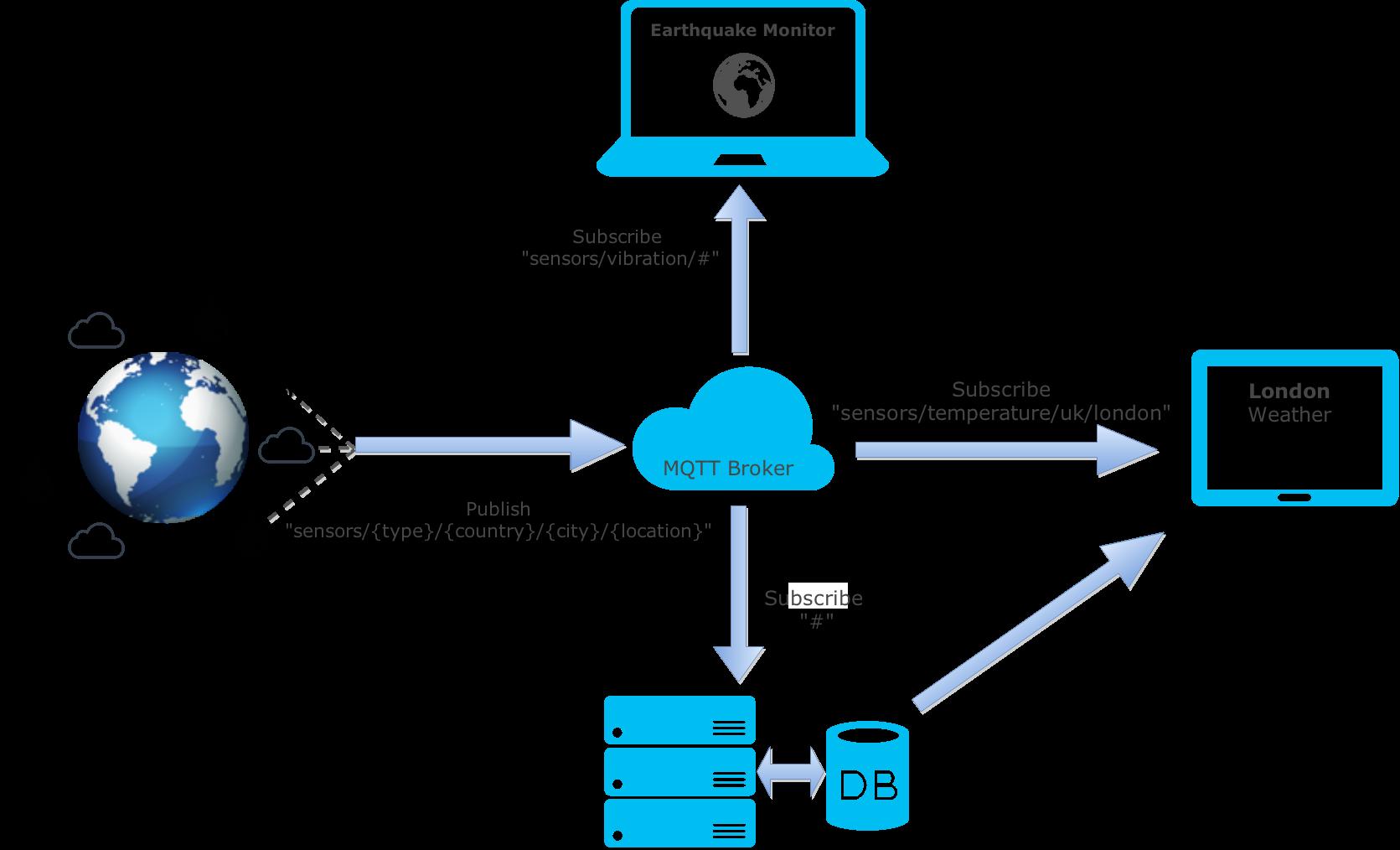 Платформа ARM и брокер MQTT, как современная основа решений для Интернета вещей - 4