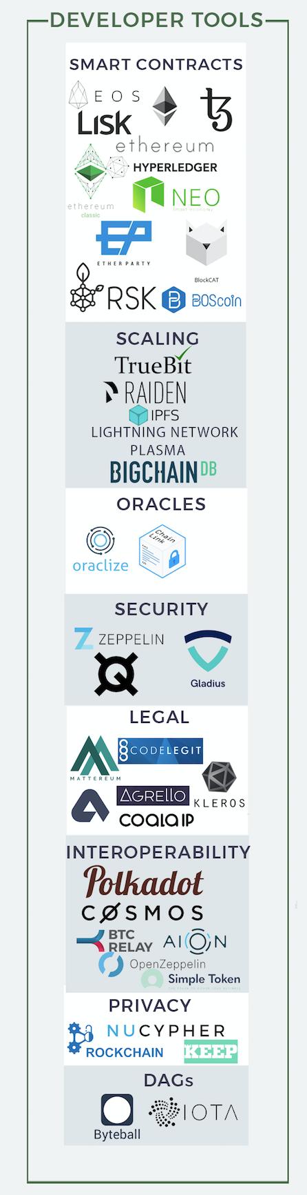 Экосистема блокчейн-проектов - 3