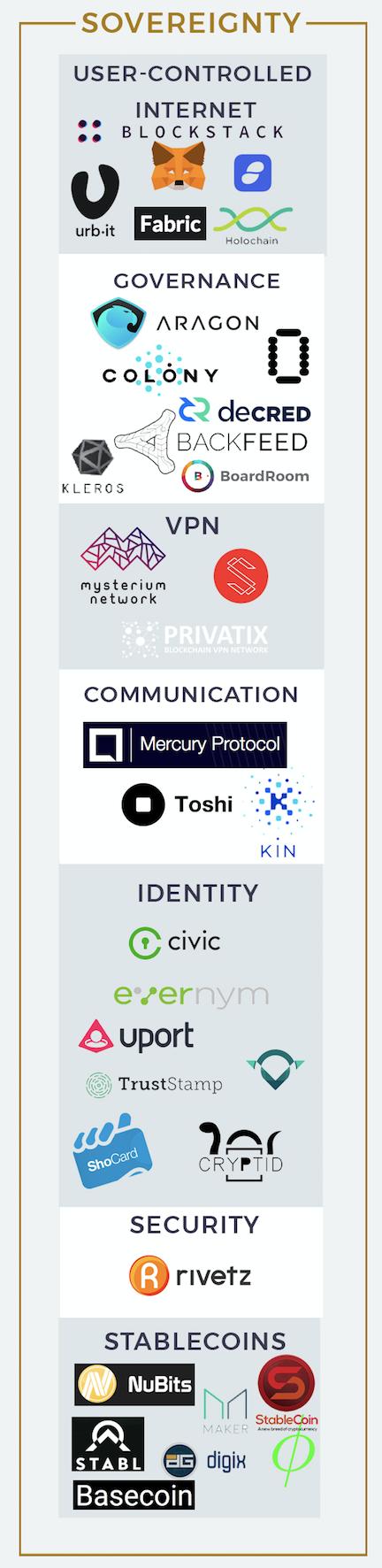 Экосистема блокчейн-проектов - 5