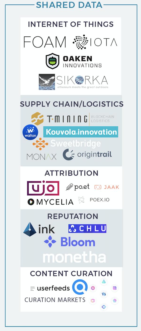 Экосистема блокчейн-проектов - 7