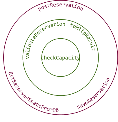 Функциональная архитектура — это порты и адаптеры - 5