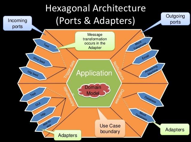 Функциональная архитектура — это порты и адаптеры - 1
