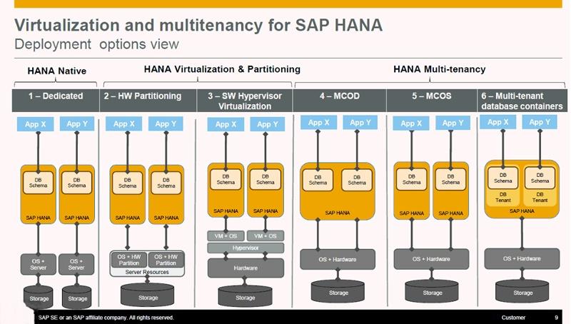 Поддержка SAP HANA: новые возможности - 3