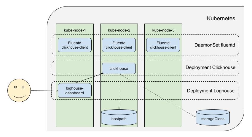 Представляем loghouse — Open Source-систему для работы с логами в Kubernetes - 2