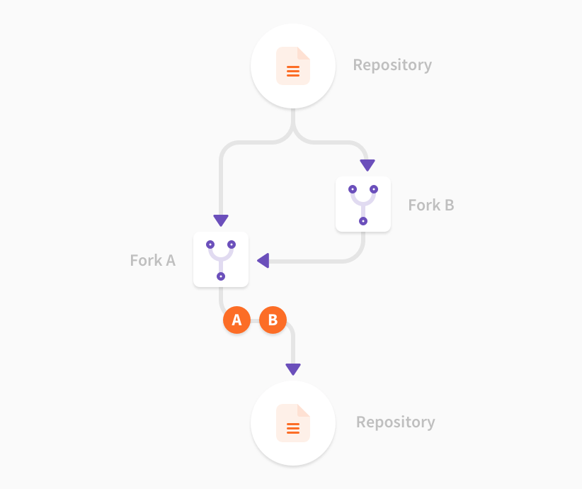 Иллюстрация к Merge Requests Across Forks